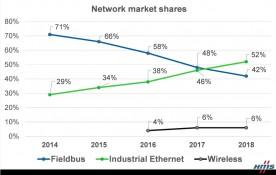 Industrial Ethernet sorpassa i fieldbus
