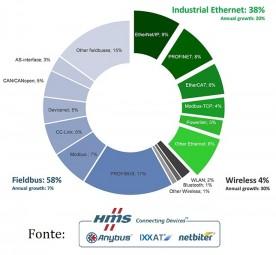 I fieldbus resistono, ma l'Industrial Ethernet cresce