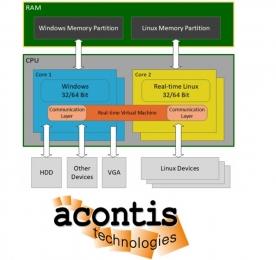 RTOS - Con LxWin il real-time di Linux va a braccetto con Windows