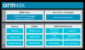 Arm rilascia l'ultima versione MDK V.5.31