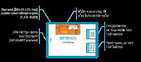 Mini Tutorial: come utilizzare ULINKplus di Arm Keil