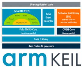 Disponibile da Arm Keil il nuovo FuSa RTS per applicazioni fino a SIL4